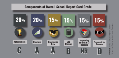 lakota report card, ohio report card, shiloh wolfork, kelly johantges, lakota spark, dean hume
