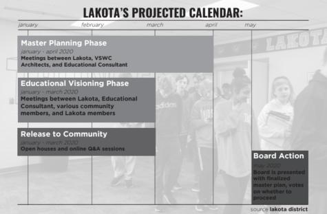 lakota, lakota local schools, lakota east spark, dean hume, alexandra fernholz, elpp, ofcc, lakota's facilities plan